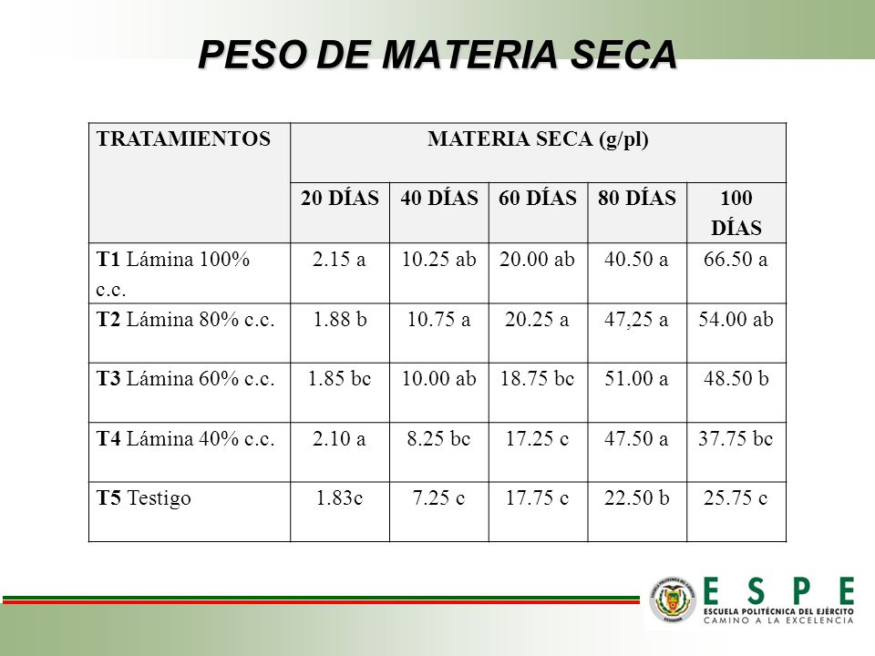PESO DE MATERIA SECA TRATAMIENTOS MATERIA SECA (g/pl) 20 DÍAS 40 DÍAS