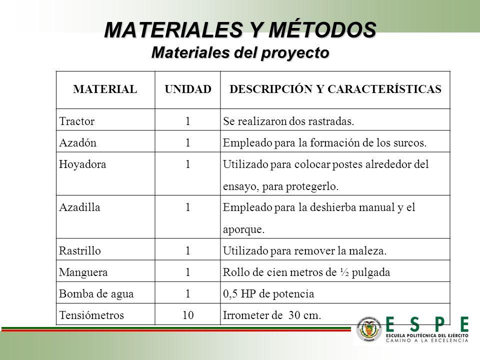 MATERIALES Y MÉTODOS Materiales del proyecto