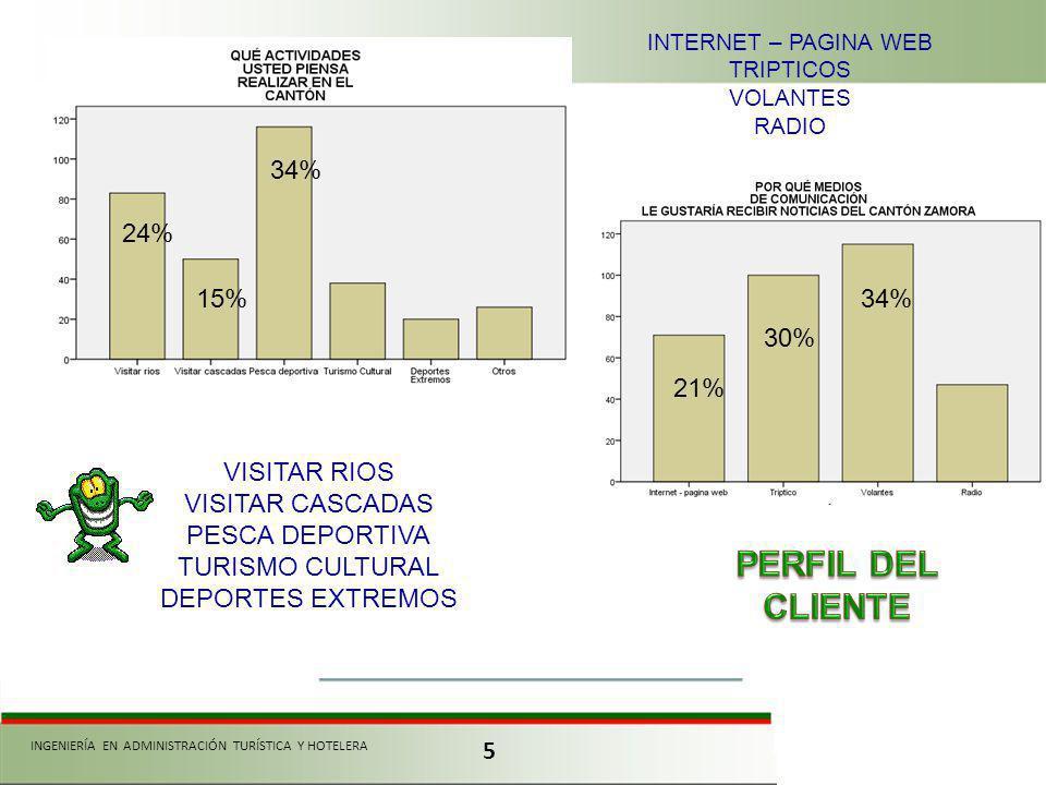 PERFIL DEL CLIENTE 34% 24% 15% 34% 30% 21% VISITAR RIOS