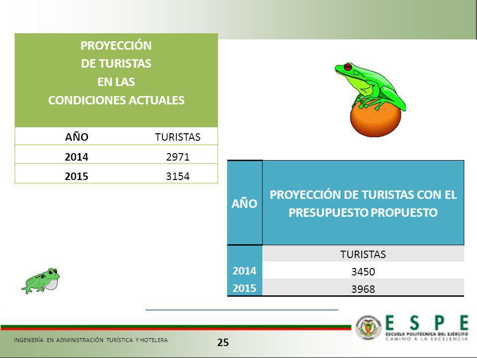PROYECCIÓN DE TURISTAS CON EL PRESUPUESTO PROPUESTO