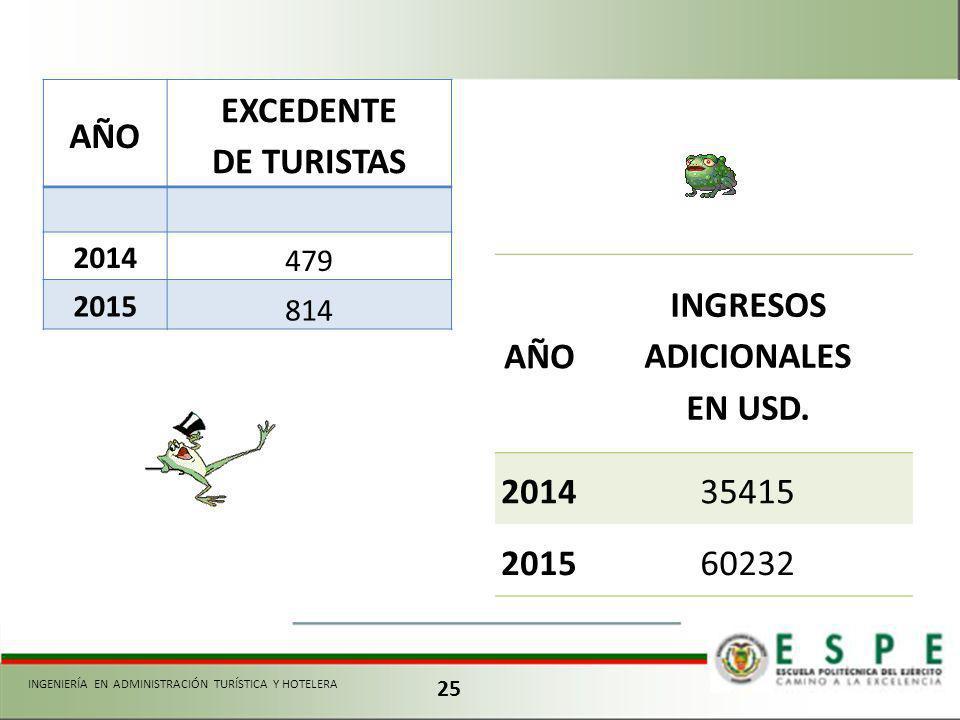 AÑO EXCEDENTE DE TURISTAS AÑO INGRESOS ADICIONALES EN USD. 2014 2015