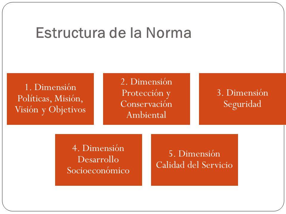 Estructura de la Norma 1. Dimensión Políticas, Misión, Visión y Objetivos. 2. Dimensión Protección y Conservación Ambiental.