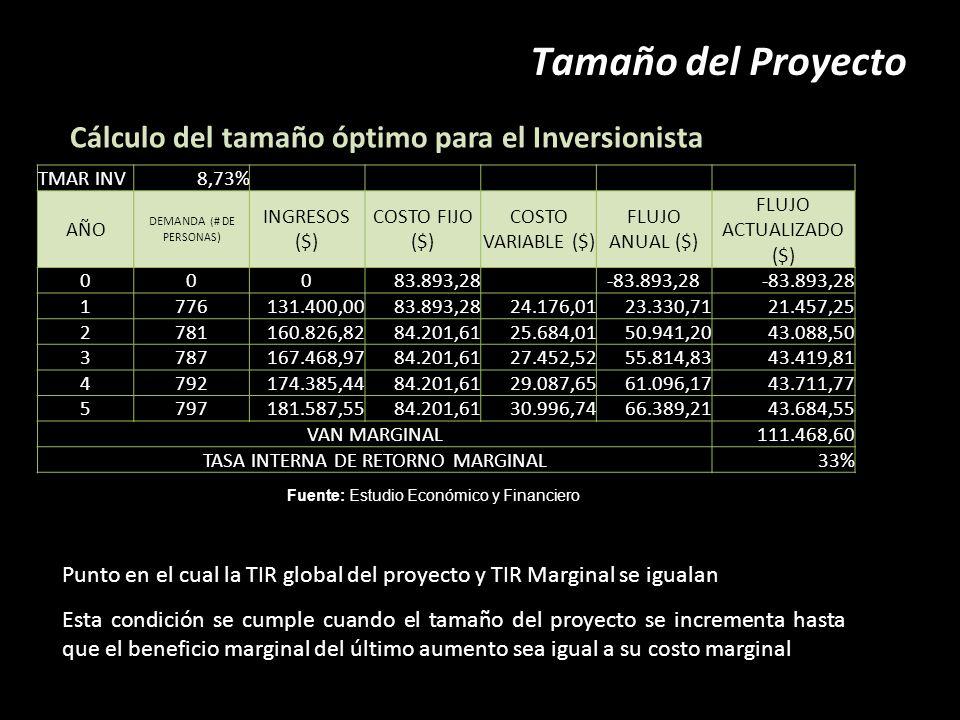 Tamaño del Proyecto Cálculo del tamaño óptimo para el Inversionista