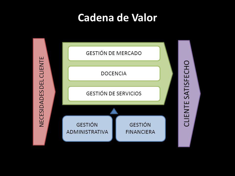Cadena de Valor CLIENTE SATISFECHO NECESIDADES DEL CLIENTE