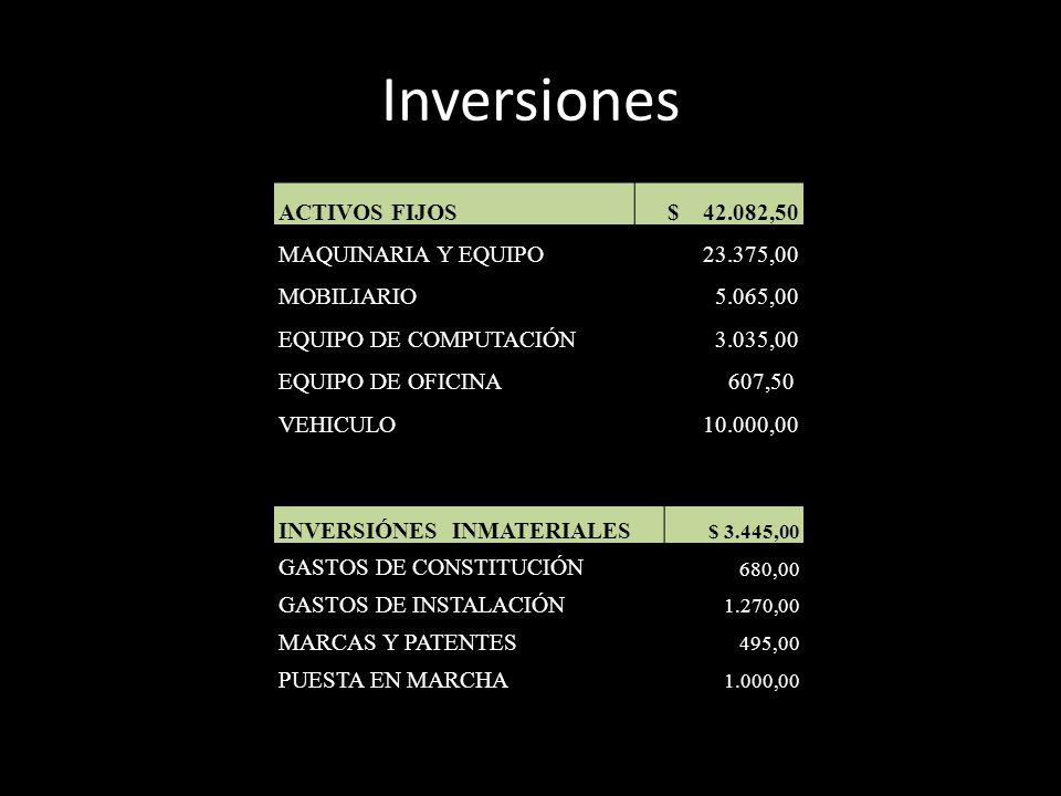 Inversiones ACTIVOS FIJOS $ 42.082,50 MAQUINARIA Y EQUIPO 23.375,00