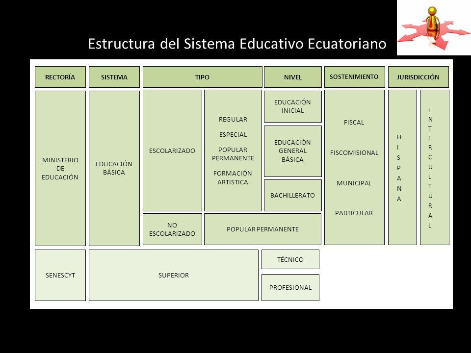 Estructura del Sistema Educativo Ecuatoriano