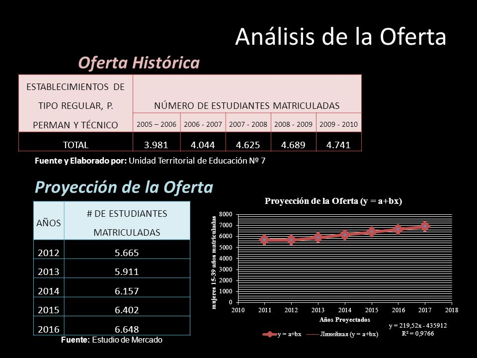 Análisis de la Oferta Oferta Histórica Proyección de la Oferta