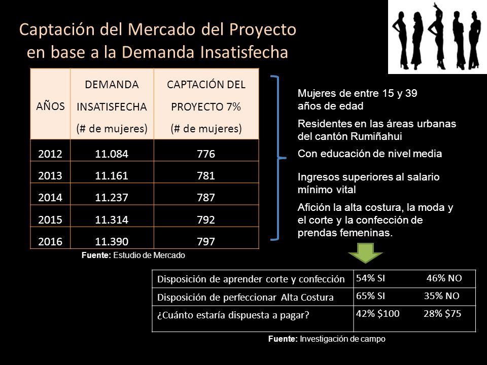 Captación del Mercado del Proyecto en base a la Demanda Insatisfecha