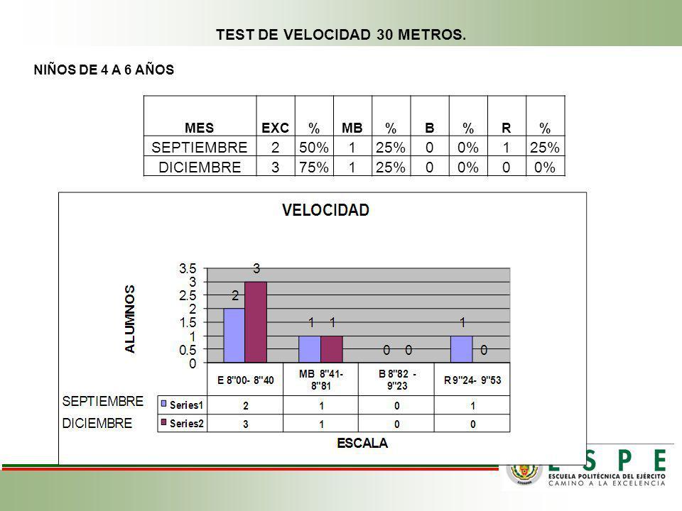 TEST DE VELOCIDAD 30 METROS.