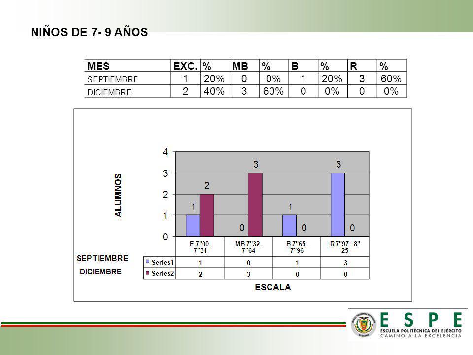 NIÑOS DE 7- 9 AÑOS MES EXC. % MB B R 1 20% 0% 3 60% 2 40% SEPTIEMBRE