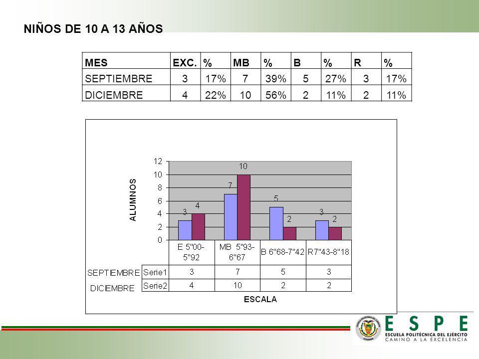 NIÑOS DE 10 A 13 AÑOS MES EXC. % MB B R SEPTIEMBRE 3 17% 7 39% 5 27%