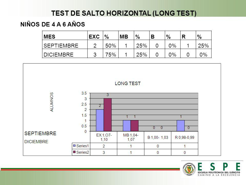 TEST DE SALTO HORIZONTAL (LONG TEST)