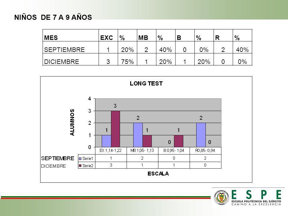 NIÑOS DE 7 A 9 AÑOS MES EXC % MB B R SEPTIEMBRE 1 20% 2 40% 0%