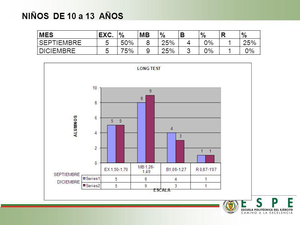 NIÑOS DE 10 a 13 AÑOS MES EXC. % MB B R SEPTIEMBRE 5 50% 8 25% 4 0% 1