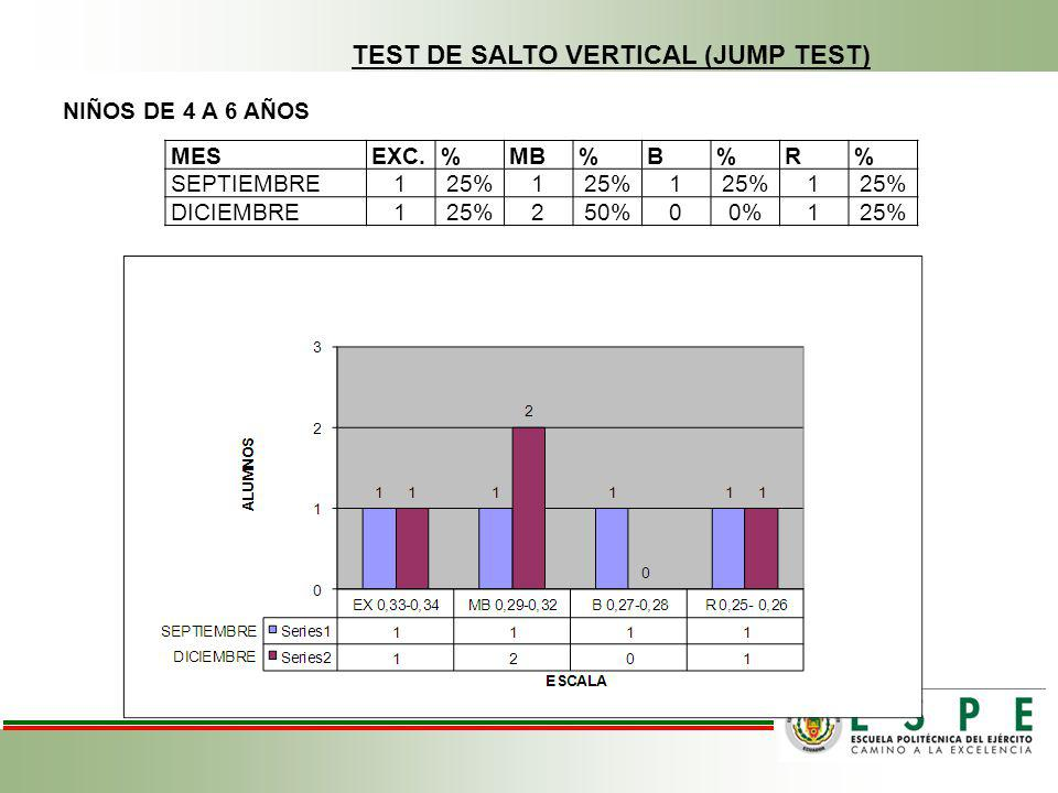 TEST DE SALTO VERTICAL (JUMP TEST)
