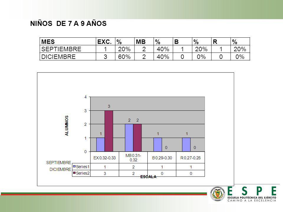 NIÑOS DE 7 A 9 AÑOS MES EXC. % MB B R SEPTIEMBRE 1 20% 2 40% DICIEMBRE