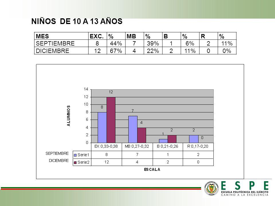 NIÑOS DE 10 A 13 AÑOS MES EXC. % MB B R SEPTIEMBRE 8 44% 7 39% 1 6% 2