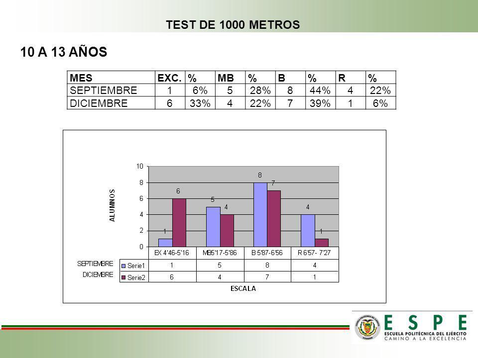 10 A 13 AÑOS TEST DE 1000 METROS MES EXC. % MB B R SEPTIEMBRE 1 6% 5