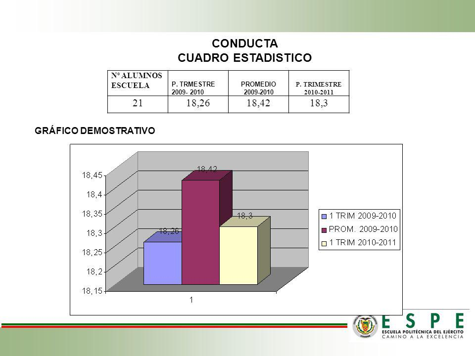CONDUCTA CUADRO ESTADISTICO 21 18,26 18,42 18,3 GRÁFICO DEMOSTRATIVO