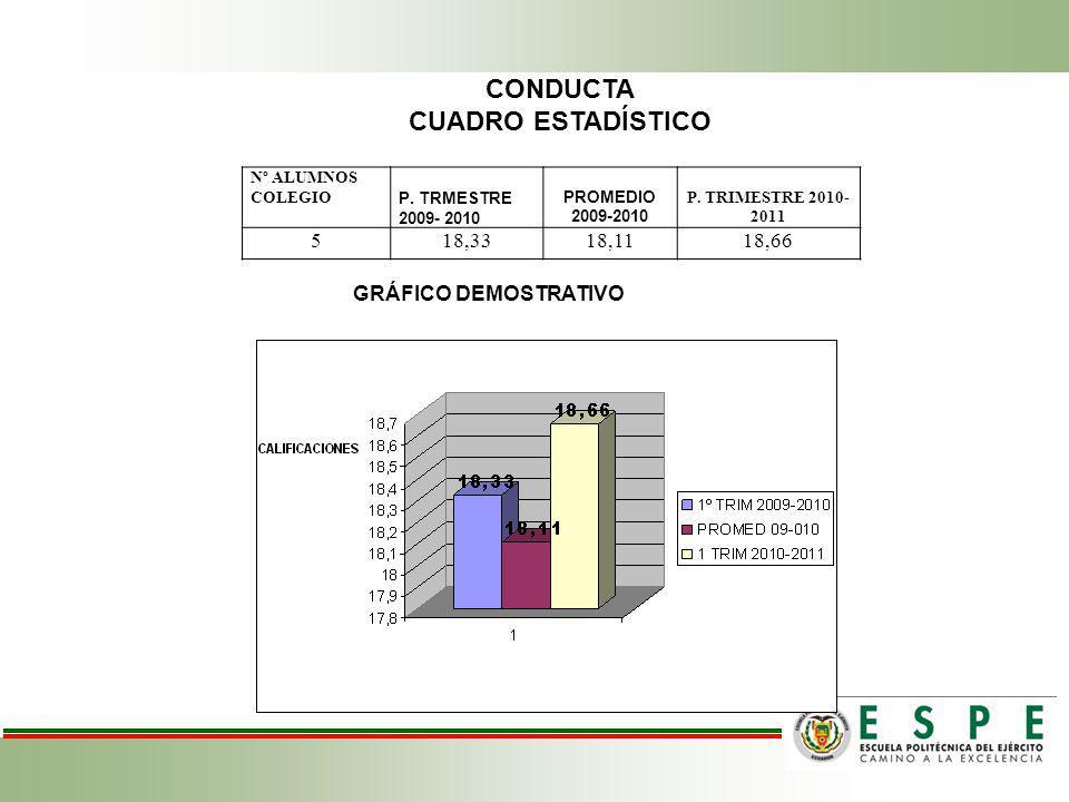 CONDUCTA CUADRO ESTADÍSTICO 5 18,33 18,11 18,66 GRÁFICO DEMOSTRATIVO