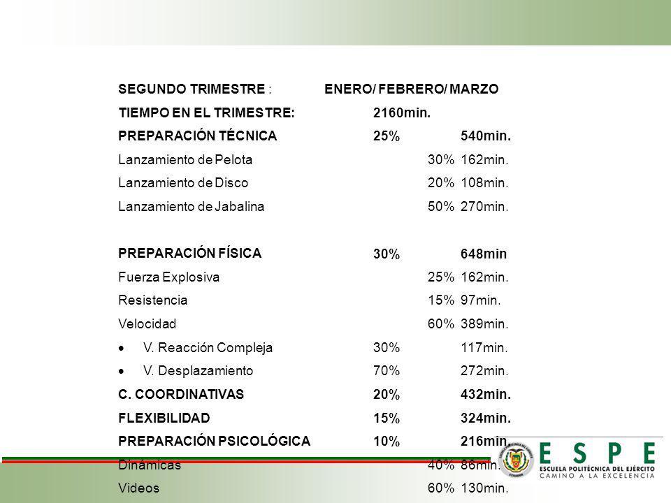 SEGUNDO TRIMESTRE : ENERO/ FEBRERO/ MARZO