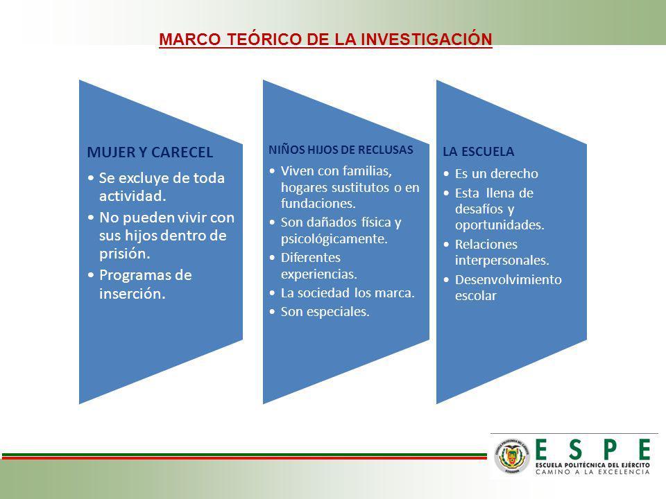 MARCO TEÓRICO DE LA INVESTIGACIÓN MUJER Y CARECEL