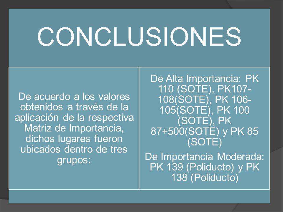 De Importancia Moderada: PK 139 (Poliducto) y PK 138 (Poliducto)