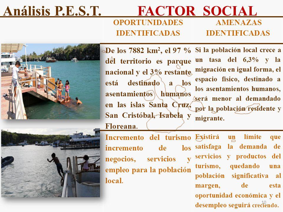 Análisis P.E.S.T. FACTOR SOCIAL OPORTUNIDADES IDENTIFICADAS AMENAZAS