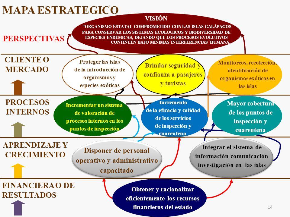 MAPA ESTRATEGICO PERSPECTIVAS CLIENTE O MERCADO PROCESOS INTERNOS