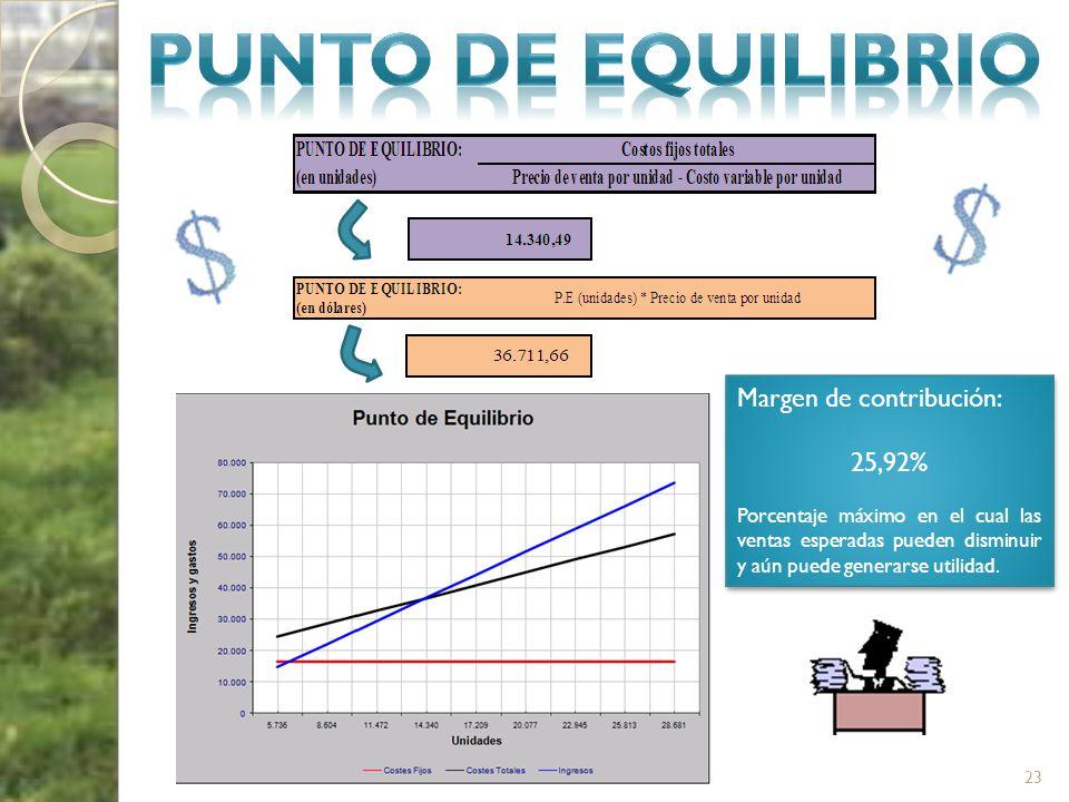 PUNTO DE EQUILIBRIO Margen de contribución: 25,92%