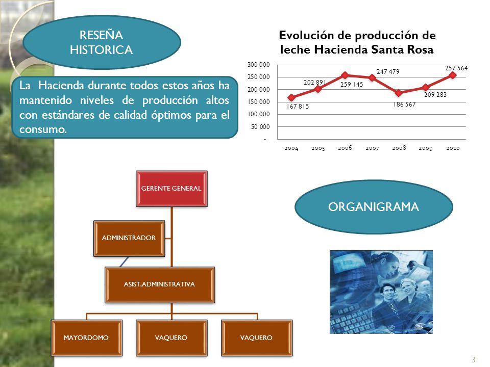 RESEÑA HISTORICA La Hacienda durante todos estos años ha mantenido niveles de producción altos con estándares de calidad óptimos para el consumo.