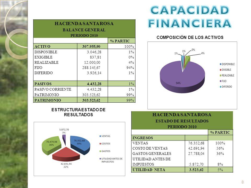 COMPOSICIÓN DE LOS ACTIVOS ESTRUCTURA ESTADO DE RESULTADOS