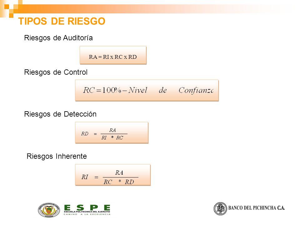 TIPOS DE RIESGO Riesgos de Auditoría Riesgos de Control