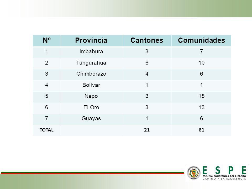 Nº Provincia Cantones Comunidades