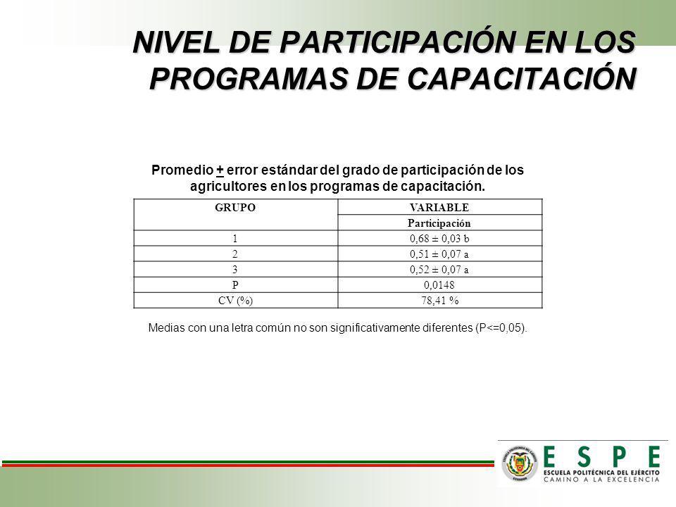 NIVEL DE PARTICIPACIÓN EN LOS PROGRAMAS DE CAPACITACIÓN