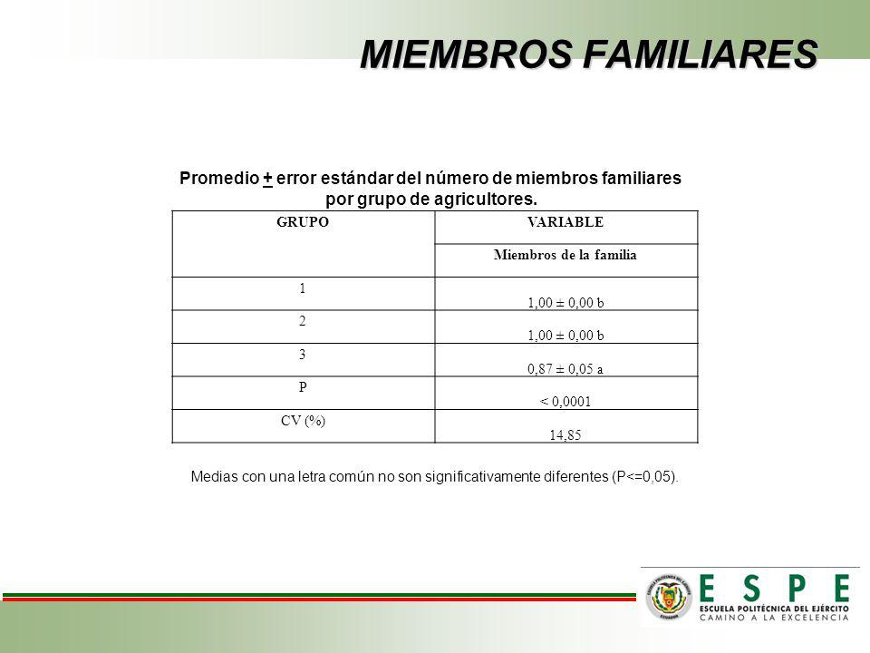 MIEMBROS FAMILIARES Promedio + error estándar del número de miembros familiares por grupo de agricultores.