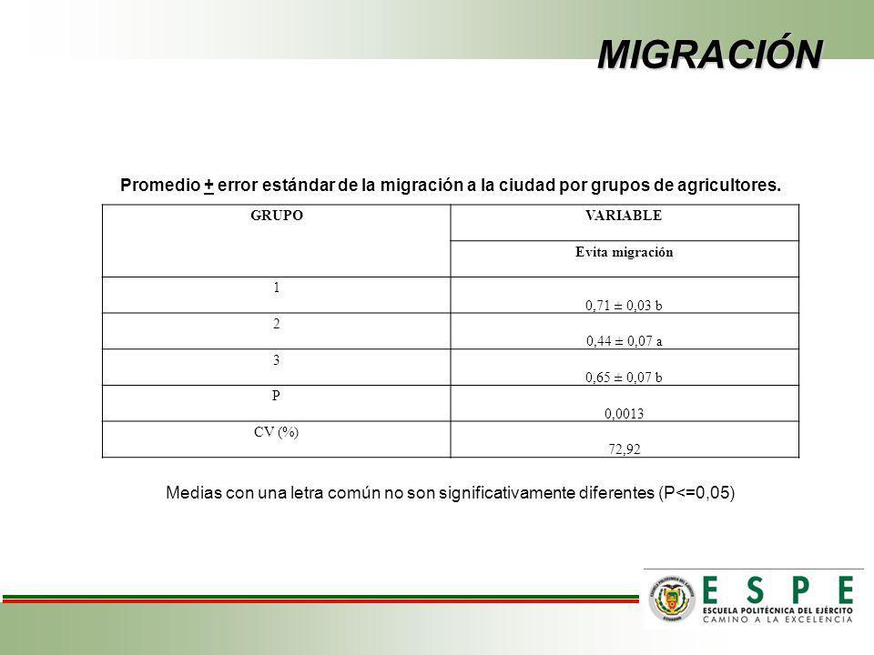 MIGRACIÓN Promedio + error estándar de la migración a la ciudad por grupos de agricultores. GRUPO.