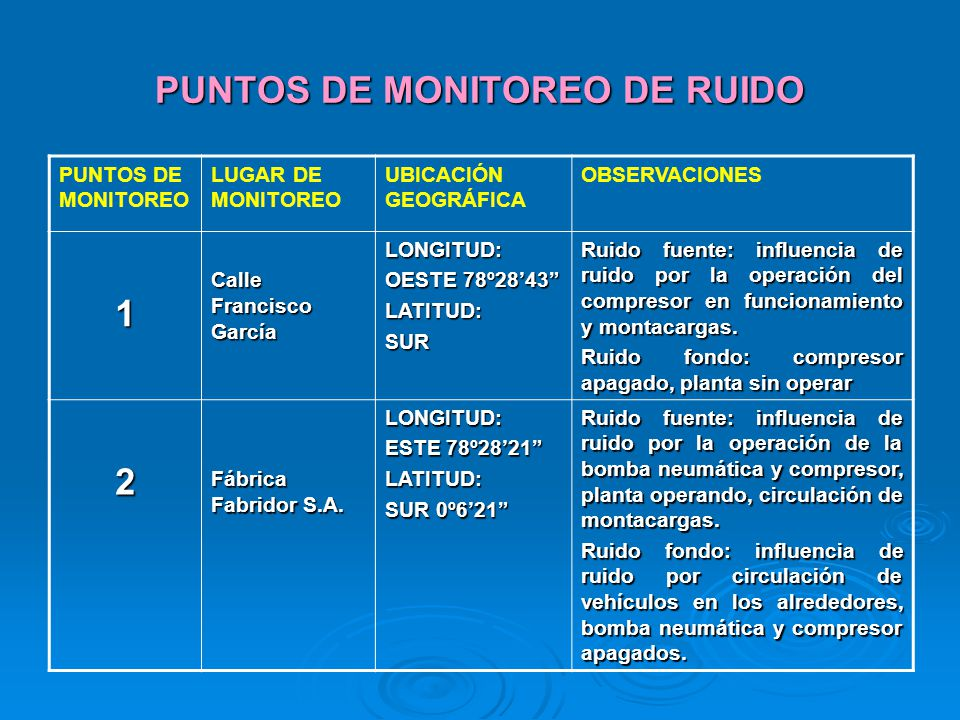 PUNTOS DE MONITOREO DE RUIDO