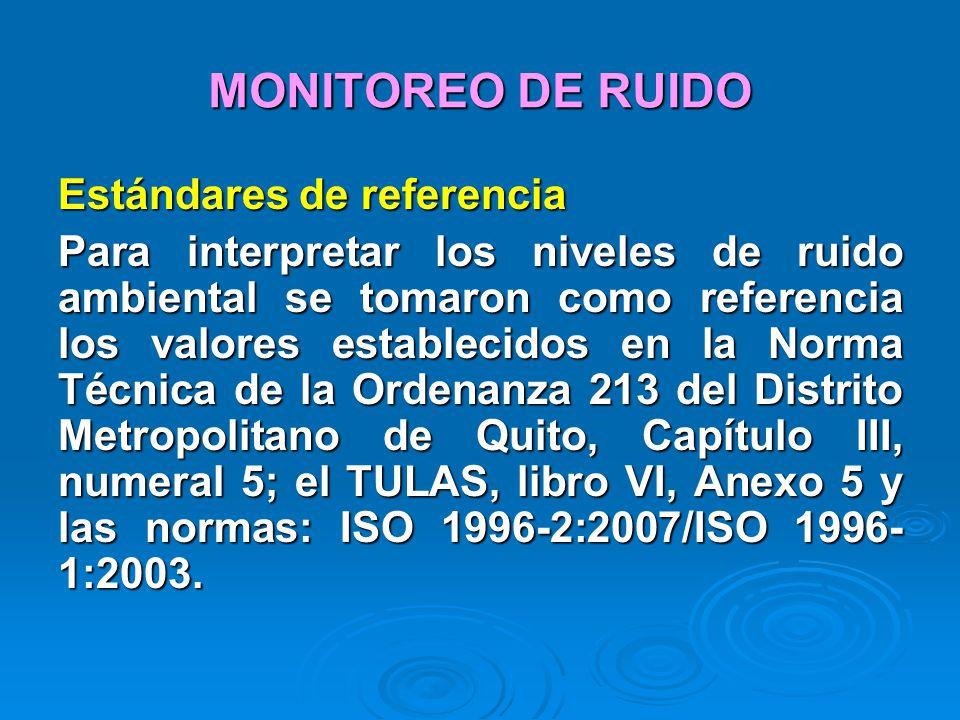MONITOREO DE RUIDO Estándares de referencia