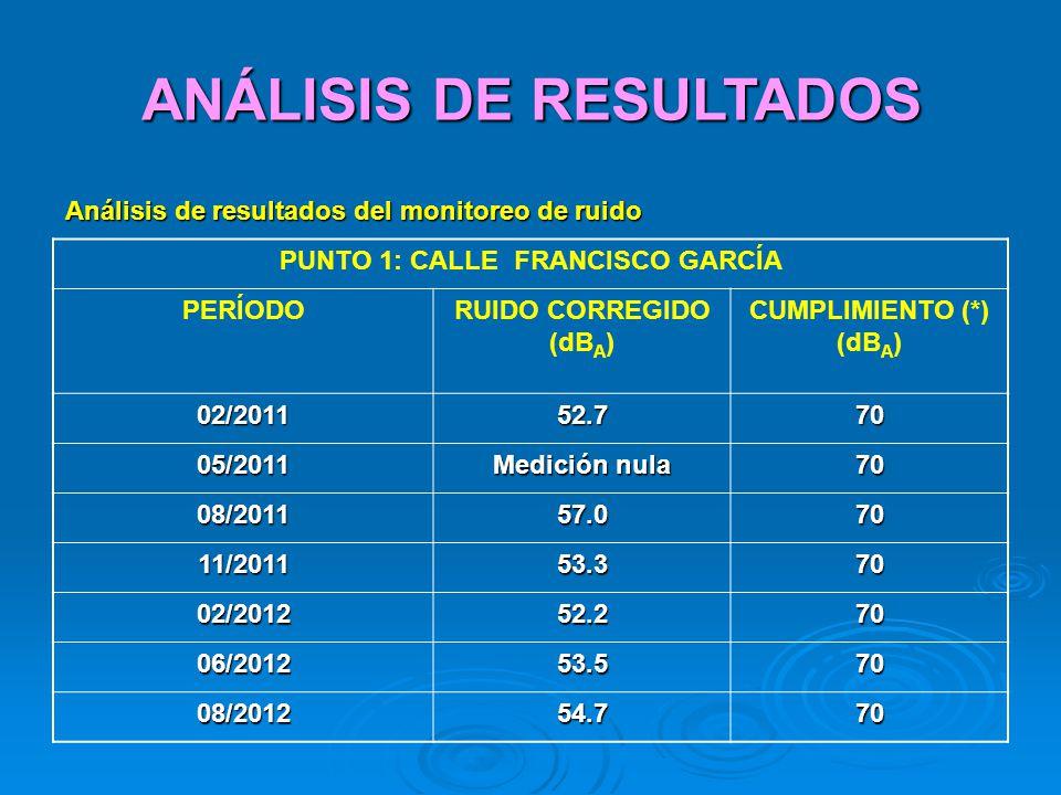 ANÁLISIS DE RESULTADOS PUNTO 1: CALLE FRANCISCO GARCÍA