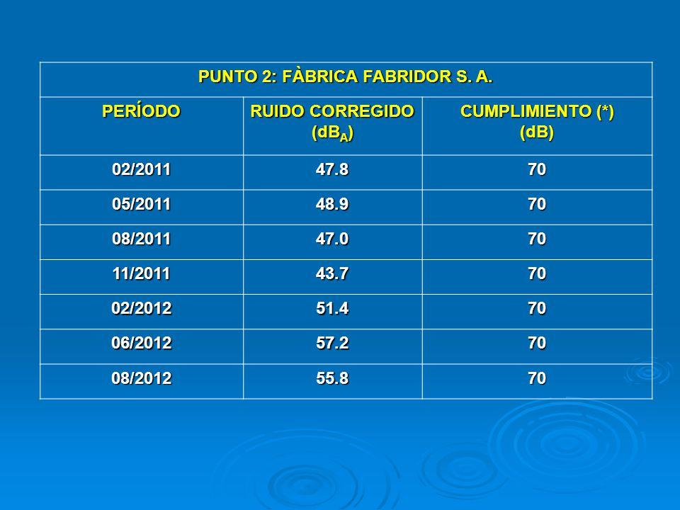 PUNTO 2: FÀBRICA FABRIDOR S. A.