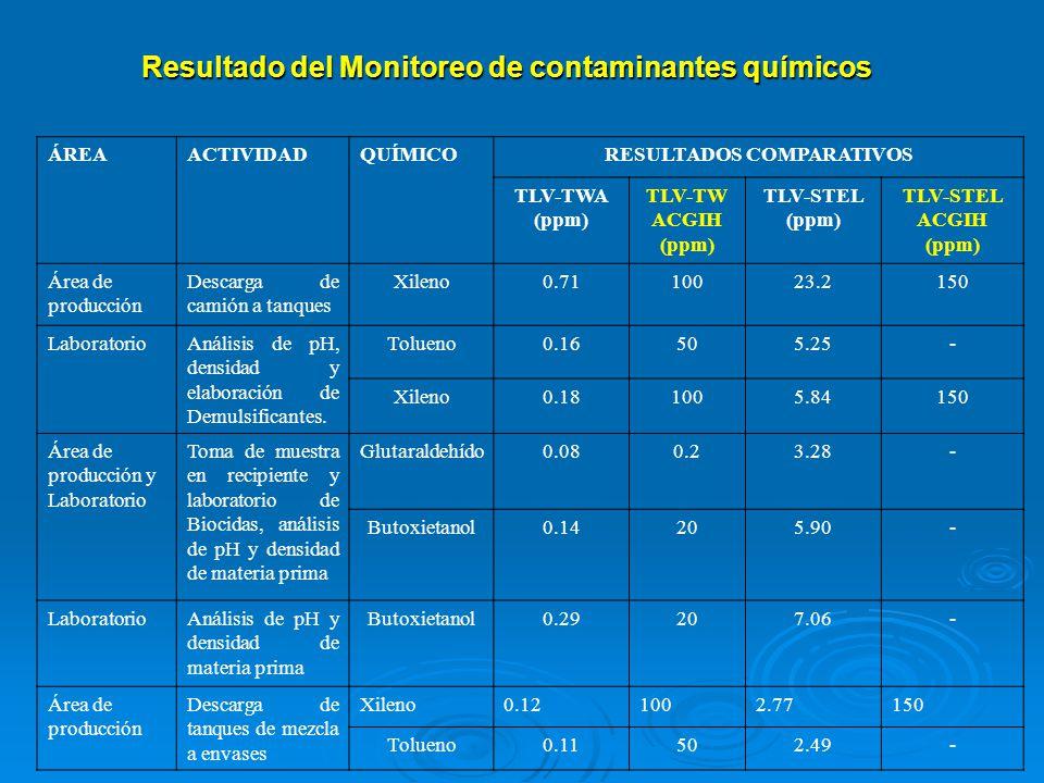 Resultado del Monitoreo de contaminantes químicos