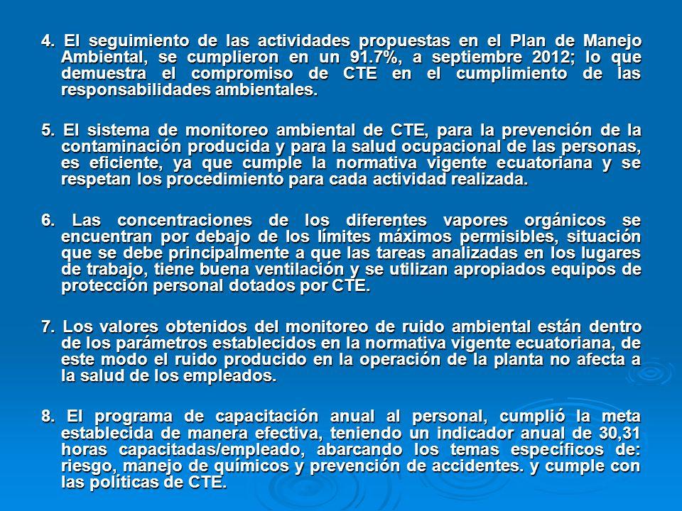 4. El seguimiento de las actividades propuestas en el Plan de Manejo Ambiental, se cumplieron en un 91.7%, a septiembre 2012; lo que demuestra el compromiso de CTE en el cumplimiento de las responsabilidades ambientales.