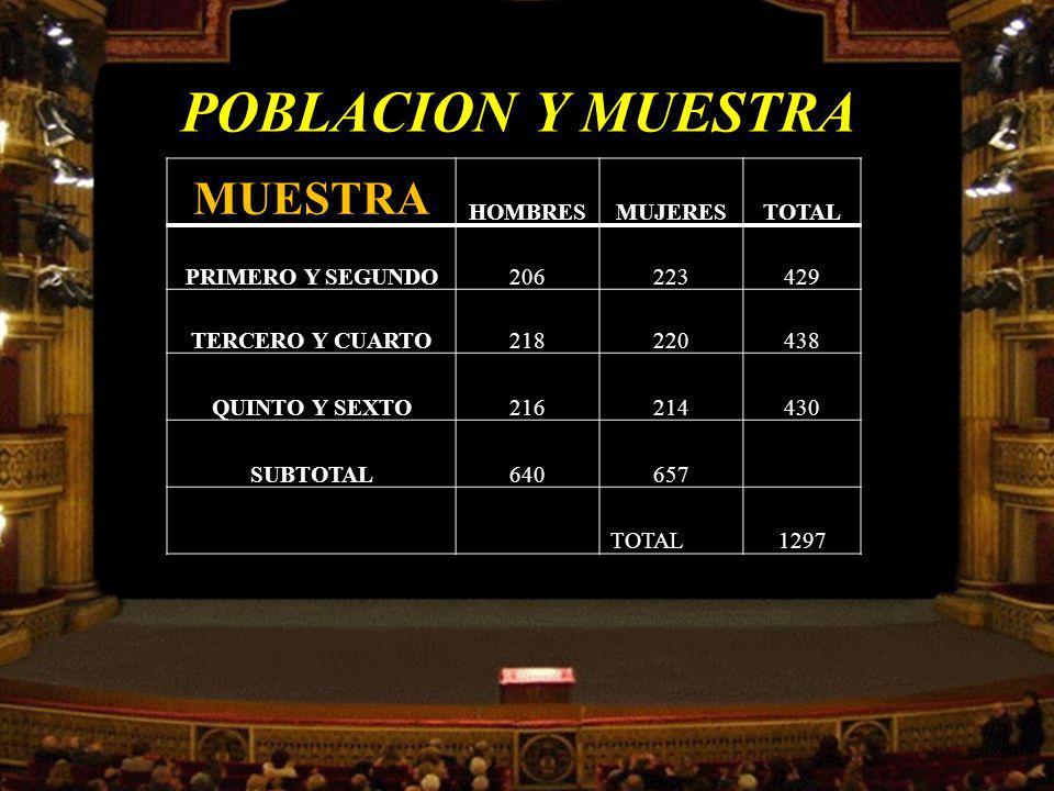 POBLACION Y MUESTRA MUESTRA HOMBRES MUJERES TOTAL PRIMERO Y SEGUNDO