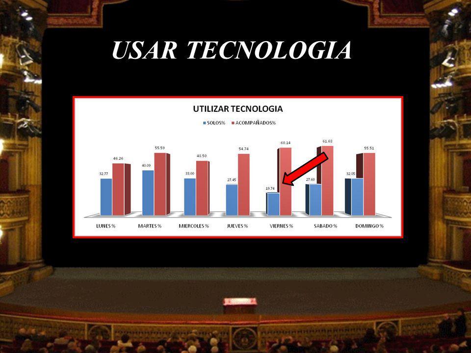 USAR TECNOLOGIA