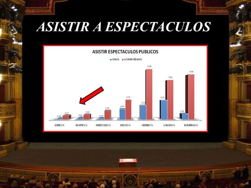 ASISTIR A ESPECTACULOS