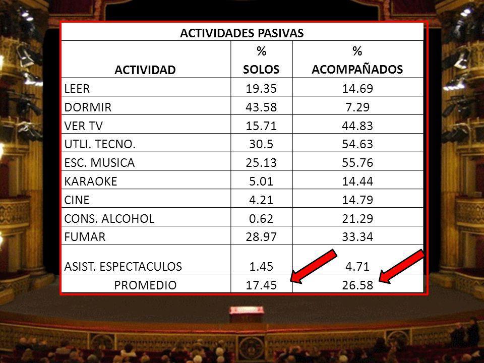 ACTIVIDADES PASIVAS ACTIVIDAD. % SOLOS. ACOMPAÑADOS. LEER. 19.35. 14.69. DORMIR. 43.58. 7.29.