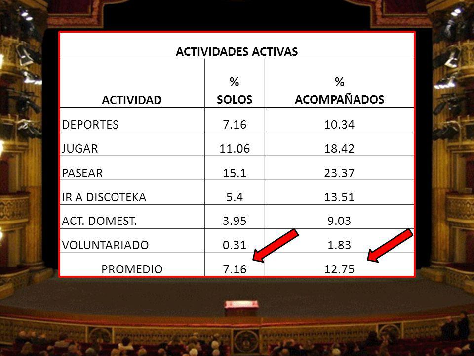 ACTIVIDADES ACTIVAS ACTIVIDAD. % SOLOS. ACOMPAÑADOS. DEPORTES. 7.16. 10.34. JUGAR. 11.06. 18.42.