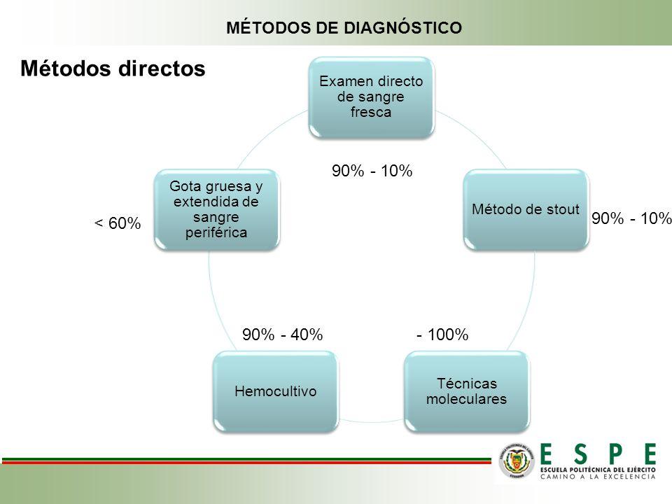 Métodos directos MÉTODOS DE DIAGNÓSTICO 90% - 10% 90% - 10% < 60%