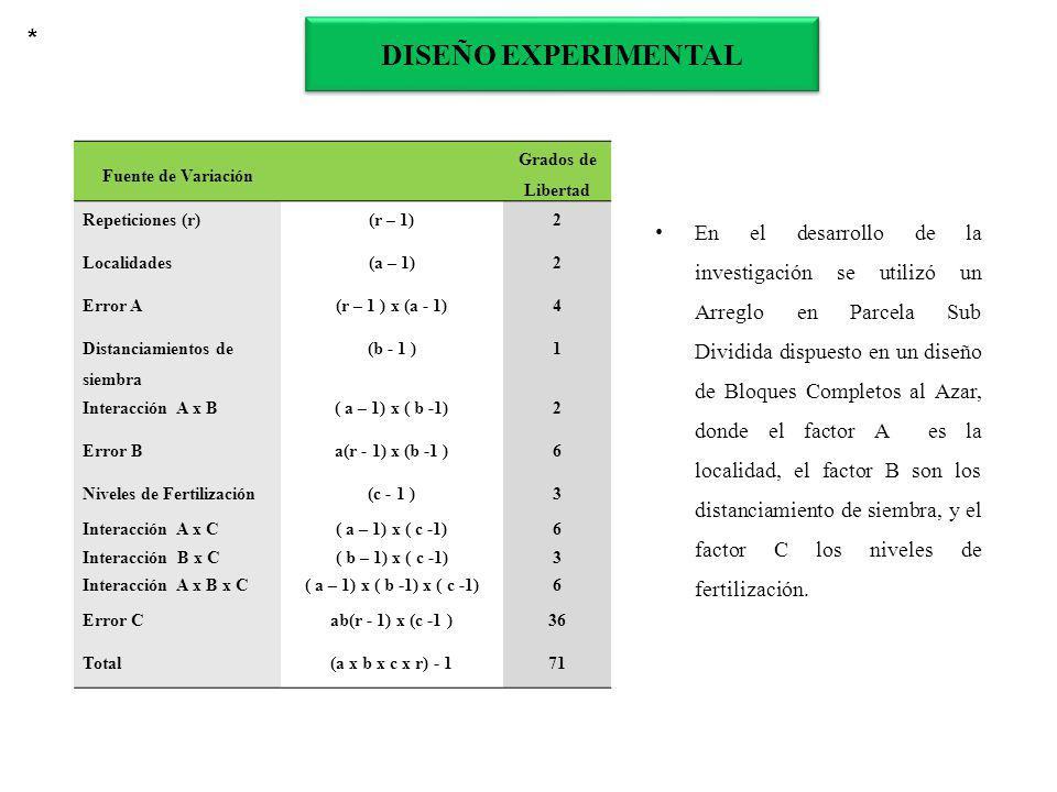 * DISEÑO EXPERIMENTAL. Fuente de Variación. Grados de Libertad. Repeticiones (r) (r – 1) 2. Localidades.